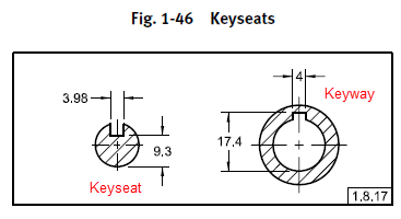 Figure 1-0 ASME-Y14.5-2009 Keyseats