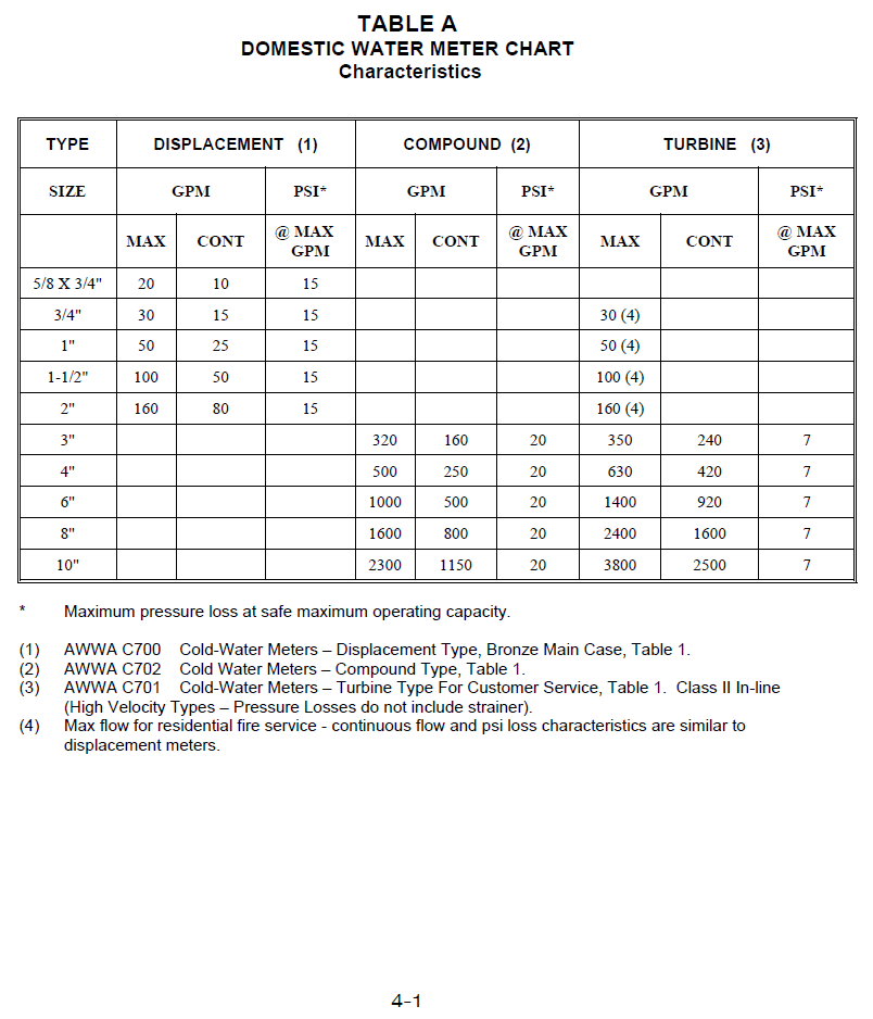 UDACS Table A - Domestic Water Meter Chart, p. 4-1