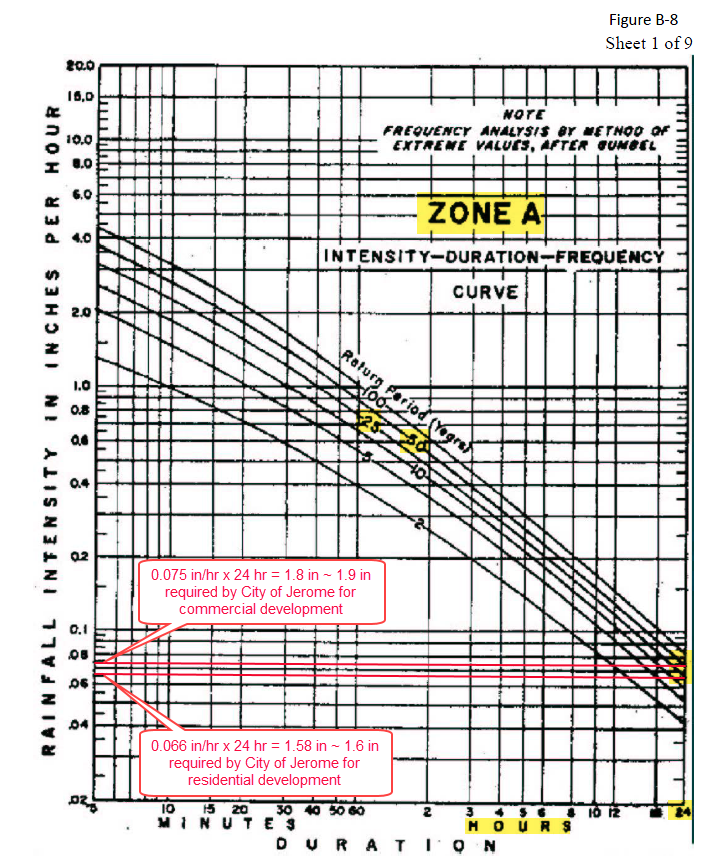 Figure 1-0 Idaho Transportation Department (ITD) Roadway Design Manual - Intensity-Duration-Frequency Curve