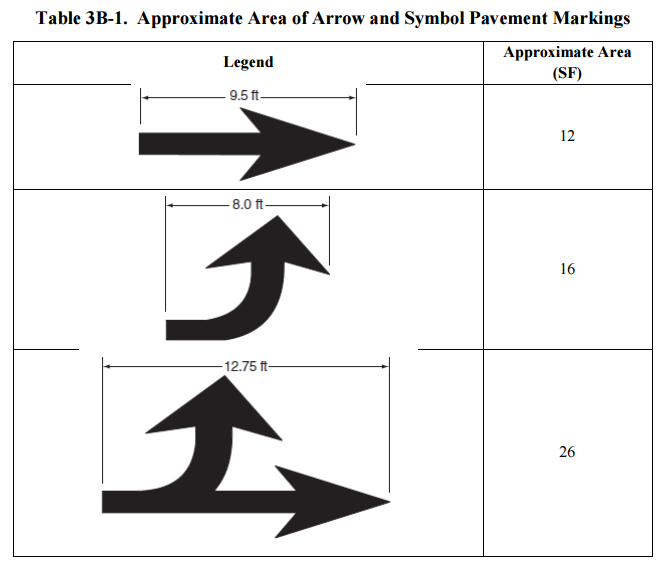 Figure 1-0 ITD Approximate Area of Arrow and Symbol Pavement Markings