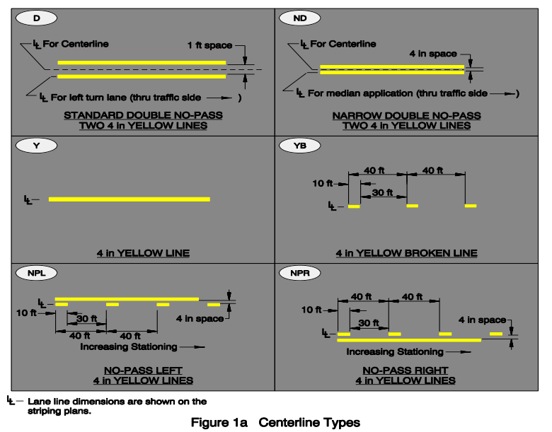 Figure 1-0 ODOT Traffic Line Manual - Centerline Types, p. 4