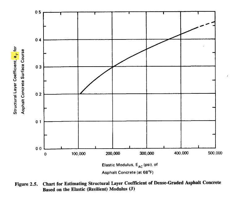 Figure 1-0 AASHTO 1993 - Design of Pavement Structures, p. II-18