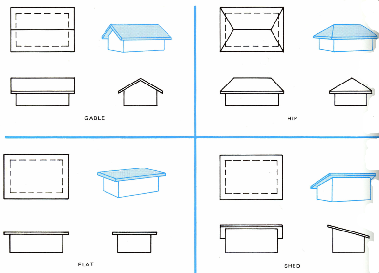 Figure 17-2 Roof designs which may be used in residential construction from Architecture residential drawing and design by Clois E. Kicklighter