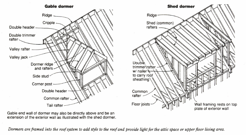 Handout 17-1 Rafter Framing Details from Architecture residential drawing and design - Teacher's Resource Binder by Clois E. Kicklighter, Roof Designs on p. 361