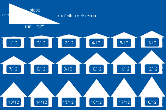 Figure 5-5.5 Roof Pitch by www.calculator.net