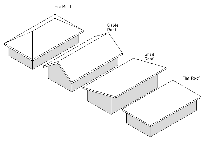 Figure 7-1.14 Roof Options - Hip, Gable, Shed and Flat from Residential Design Using Autodesk Revit 2014 by Daniel John Stine