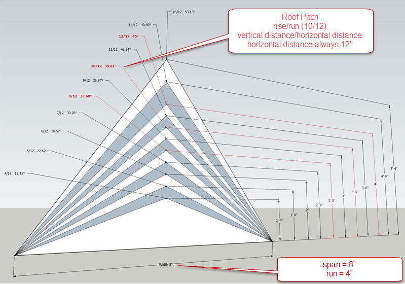 Figure 5-5.5 Roof Pitches by Pro Wood Market