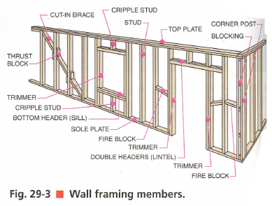 Figure 1-1 Wall framing members - Architecture Drafting and Design, 7th by Hepler, Wallach, Hepler, p. 552