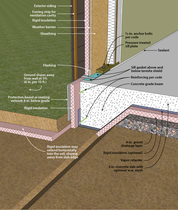 Figure 5-0 Slab-on-Grade/Ground with Integral Grade Beam, Foundation Design Handbook by Oak Ridge National Laboratory