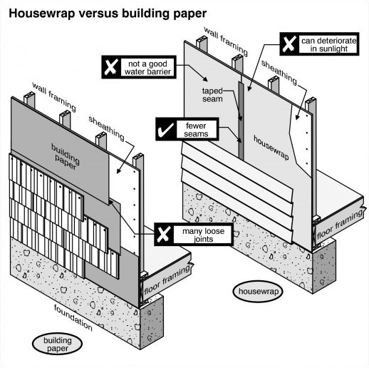 Figure 1-0 Building Paper and House Wrap