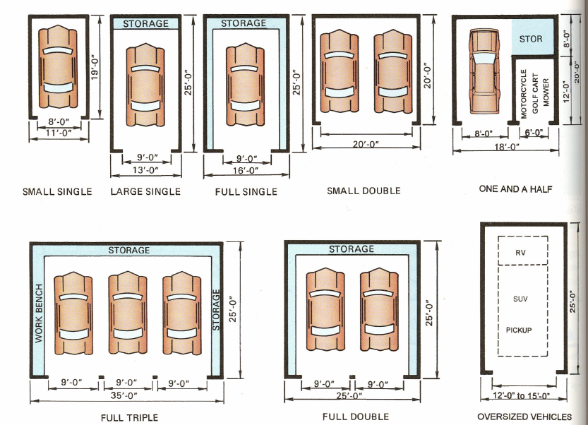 Figure 3-0 Typical Garage Sizes, Drafting and Design 9th Edition by Hepler/Wallach/Hepler, p. 200