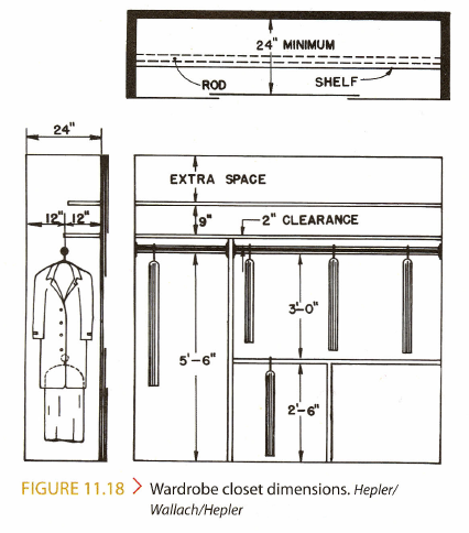 Figure 3-0 Wardrobe Closet Dimensions from Drafting and Design for Architecture and Construction, 9th by Hepler, Wallach, and Hepler, p. 204