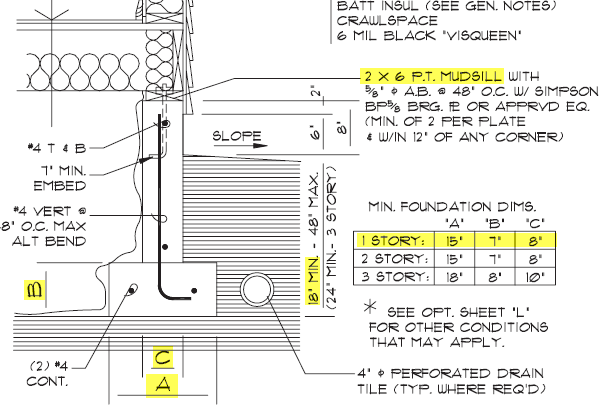 Figure 5-0 Elevations Detail - First Floor, Foundation, Top Of Footing, and Bottom Of Footing Architectural Drafting Using AutoCAD 2004 by Madsen and Palma, p. 656