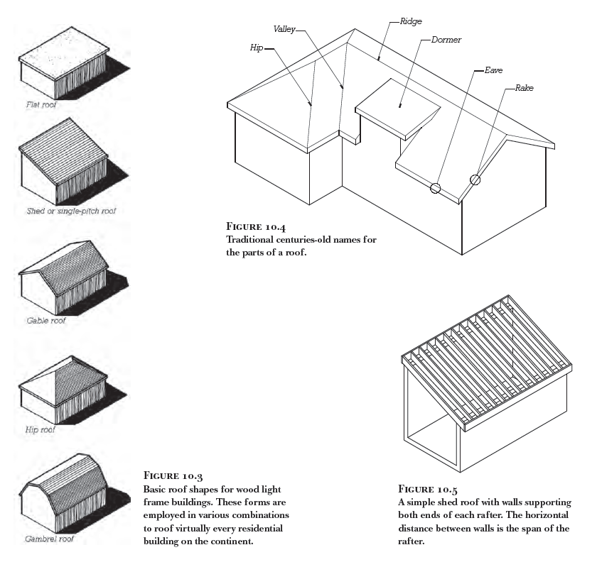 Figure 10-0 Fundamentals of Residential Construction, 3rd Edition by Allen, p. 251