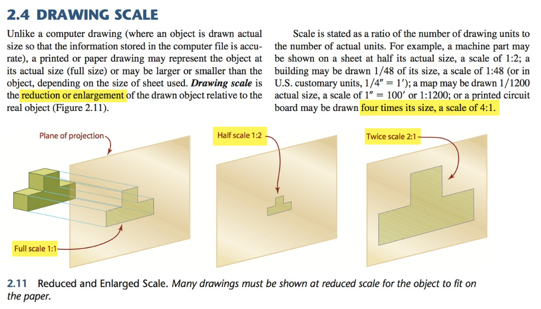 Drawing Scale - Reduction or Enlargement