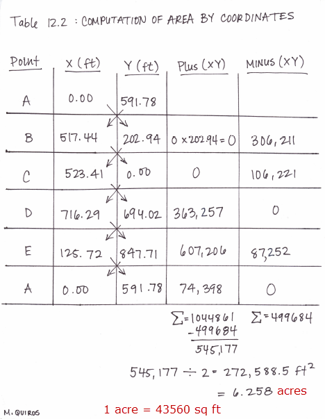 Example Hand Calculations of Double Area Method