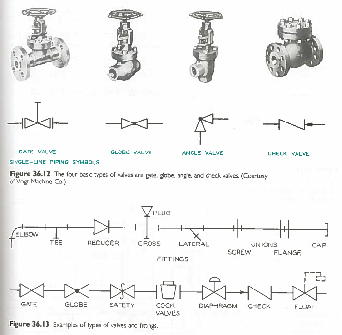 Figure 1-0 Engineering Design Graphics, 6th Ed by James H. Earle, p. 629 - Single Line Piping Symbols