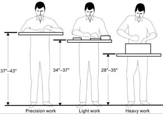 Figure 1-0 Workbench Heights