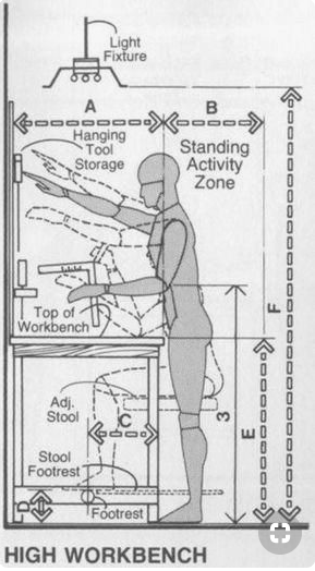 Figure 1-0 High Workbench Heights