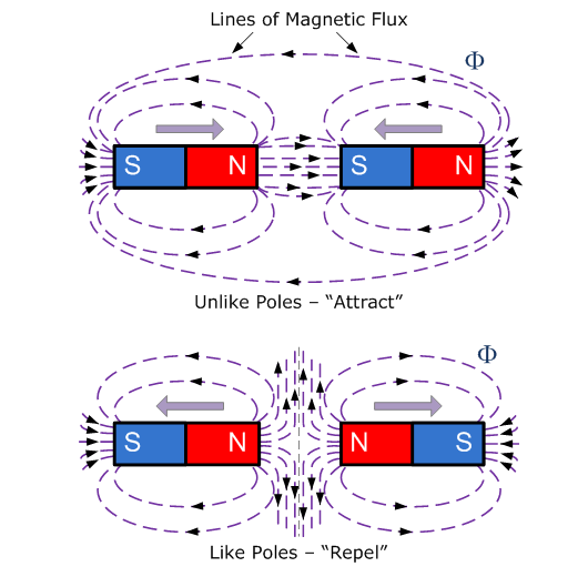 Figure 1-0 Magnetic Poles from http://www.electronics-tutorials.ws/electromagnetism/magnetism.html