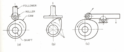 Figure 1-0 Disk Cams from Technical Drawing 12th by Giesecke