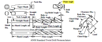 Figure 2, ANSI Standard Twist Drill Nomenclature, Machinery's Handbook, 27th Edition by Industrial Press, p. 855