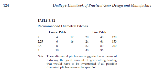 Figure 1-0 Recommended Diametral Pitches