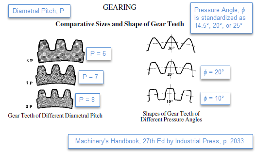 Figure 1-0 Comparative Sizes and Shape of Gear Teeth