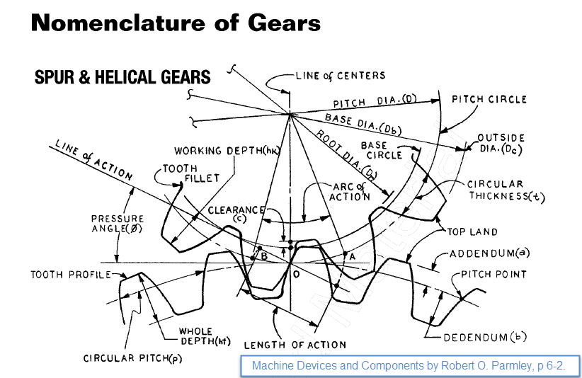 Figure 1-0 Spur Gear Nomenclature