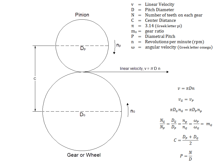 Figure 1-0 Understanding Gears for Calculations