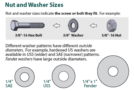 Figure 4-0 Common Diameter for Bolts, Washers and Nuts