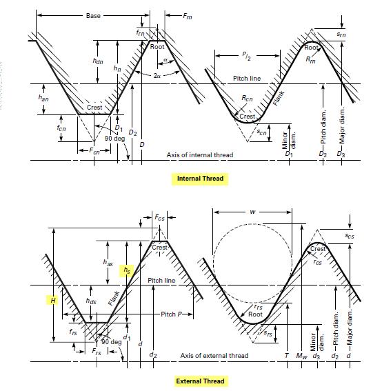 engineer-mechanical:inventor-threads - Jeffery J Jensen Wiki