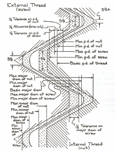 Figure 2-0 Features of a unified thread form from Machine Shop Methods by Lorus J. Milne, p. 103