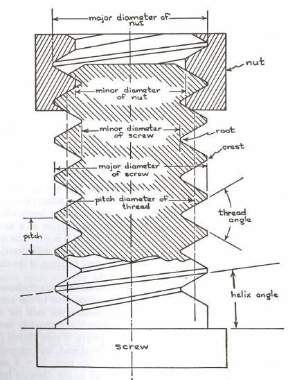 Figure 2-0 Fundamental features of a thread from Machine Shop Methods by Lorus J. Milne, p. 98
