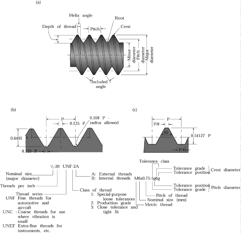 Figure 1-0 (a) Standard nomenclature for screw threads. (b) Unified National thread and identification of threads. (d) ISO metric thread and identification of threads. Manufacturing Engineering and Technology by Kalpakjian and Schmid