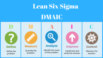 DMAIC Approach in Lean