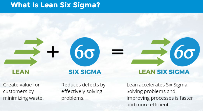 Lean Six Sigma Defined