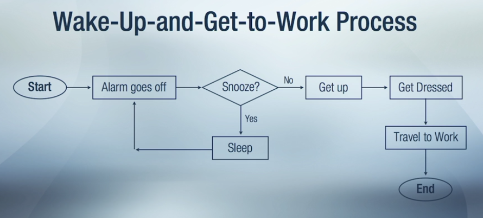 Process Map - Wake Up and Get to Work
