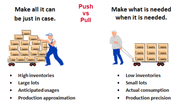 Push vs Pull Manufacturing