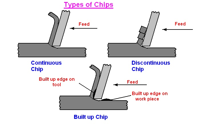 Figure 1-0 Chip Types