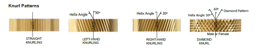 "3//4/"" D 90° Angle 25 TPI Standard High Speed Steel Left-Hand Diagonal Knurl Wheel"