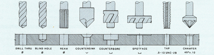 Figure 1-0 Typical types of machining operations depicted on working drawings, Fundamentals of Modern Drafting by Paul Ross Wallach, Chapter 18 - Working Drawings, p. 323