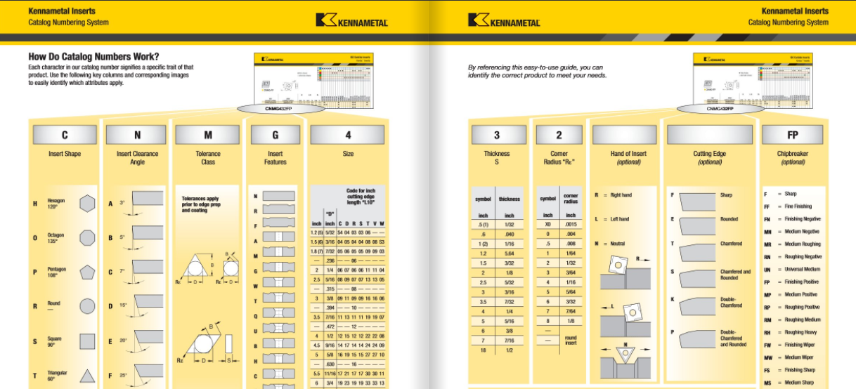 Figure 1-0 Kennametal Catalog Numbers