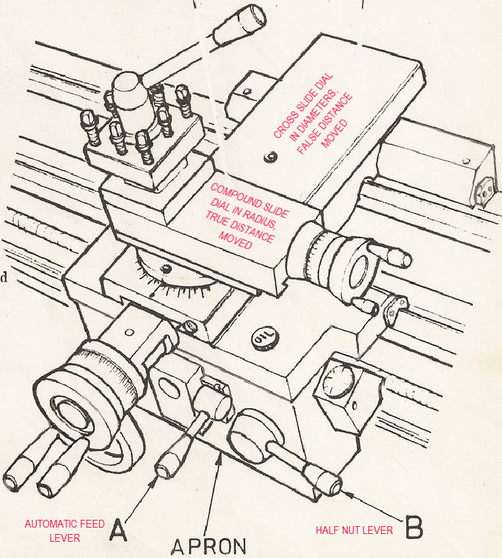 Figure 1-0 Lathe - Cross and Compound Slides