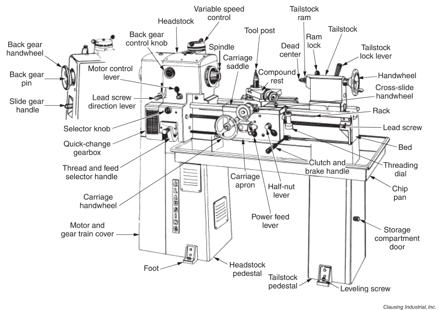 Figure 1-0 Lathe Major Parts from Clausing Industrial, Machining Fundamentals, 9th, p. 213