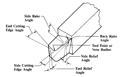 Figure 1-0 Terms Applied to Single-point Turning Tools from Machinery's Handbook, 27th Edition, p. 749
