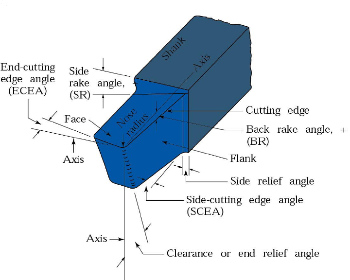 Figure 1-0 Schematic illustration of a right-hand cutting tool. Manufacturing Engineering by Kalpakjian