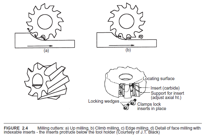 Figure 1-0 Milling Cutters from Metal Cutting 4th by Trent, p. 15