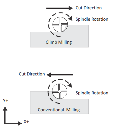 Figure 1-0 Milling - Climbing vs Conventional, CNC Machining for Engineers and Makers, p. 21