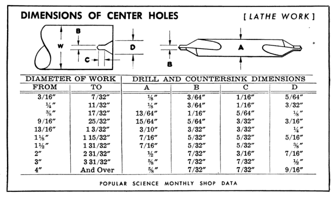 Figure 1-0 Centering Work for the Lathe by C.W. Woodson, Popular Science, Oct 1943, p. 486